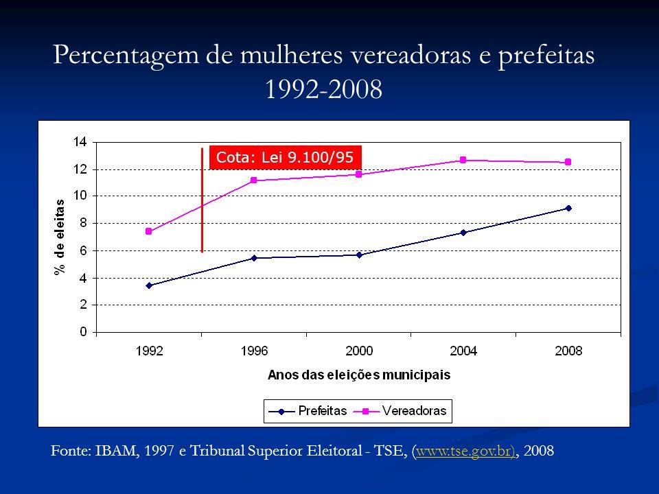 Percentagem de mulheres vereadoras e prefeitas
