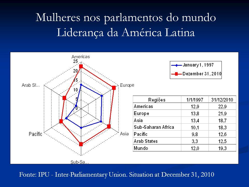 Mulheres nos parlamentos do mundo Liderança da América Latina