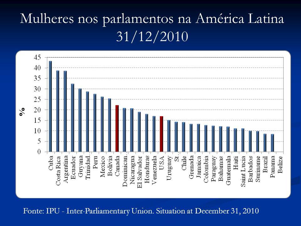 Mulheres nos parlamentos na América Latina