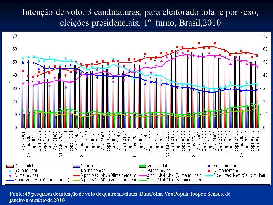 Intenção de voto, 3 candidaturas, para eleitorado total e por sexo, eleições presidenciais, 1º turno, Brasil,2010