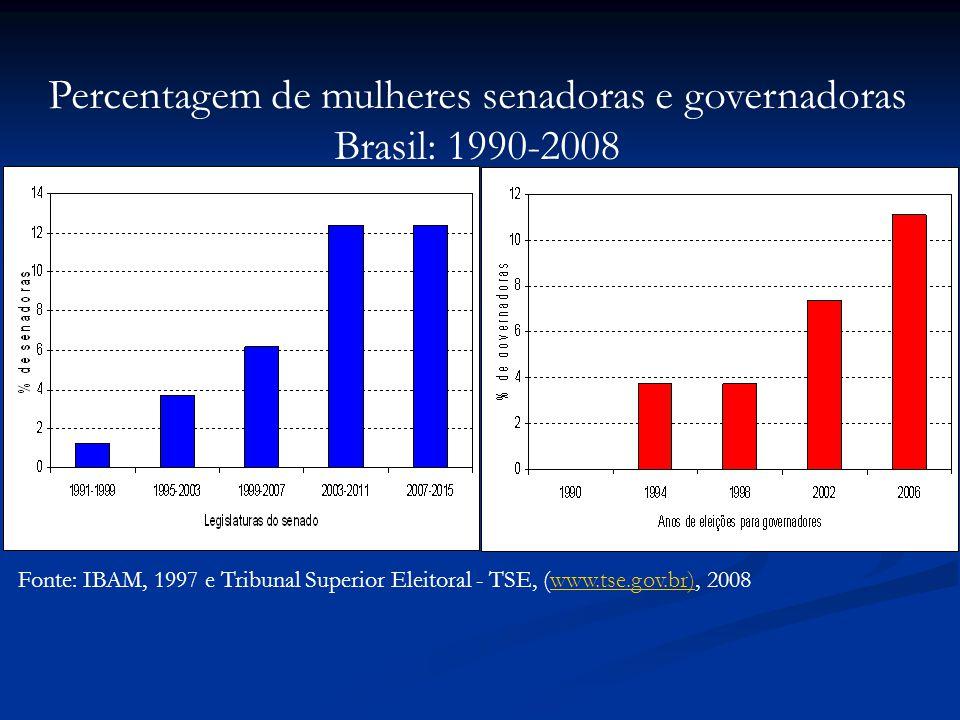 Percentagem de mulheres senadoras e governadoras