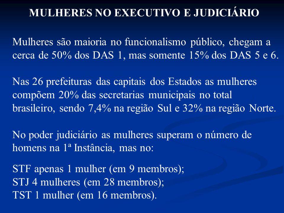 MULHERES NO EXECUTIVO E JUDICIÁRIO