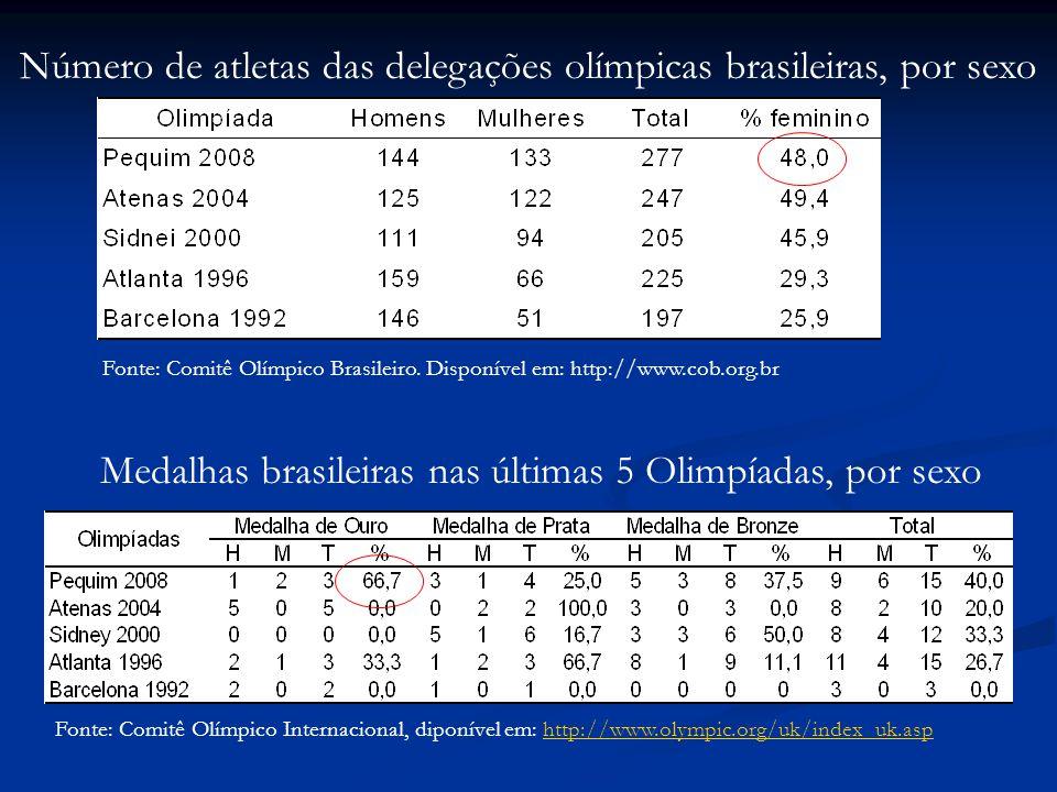 Número de atletas das delegações olímpicas brasileiras, por sexo