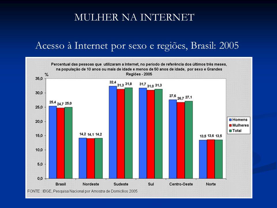 MULHER NA INTERNET Acesso à Internet por sexo e regiões, Brasil: 2005