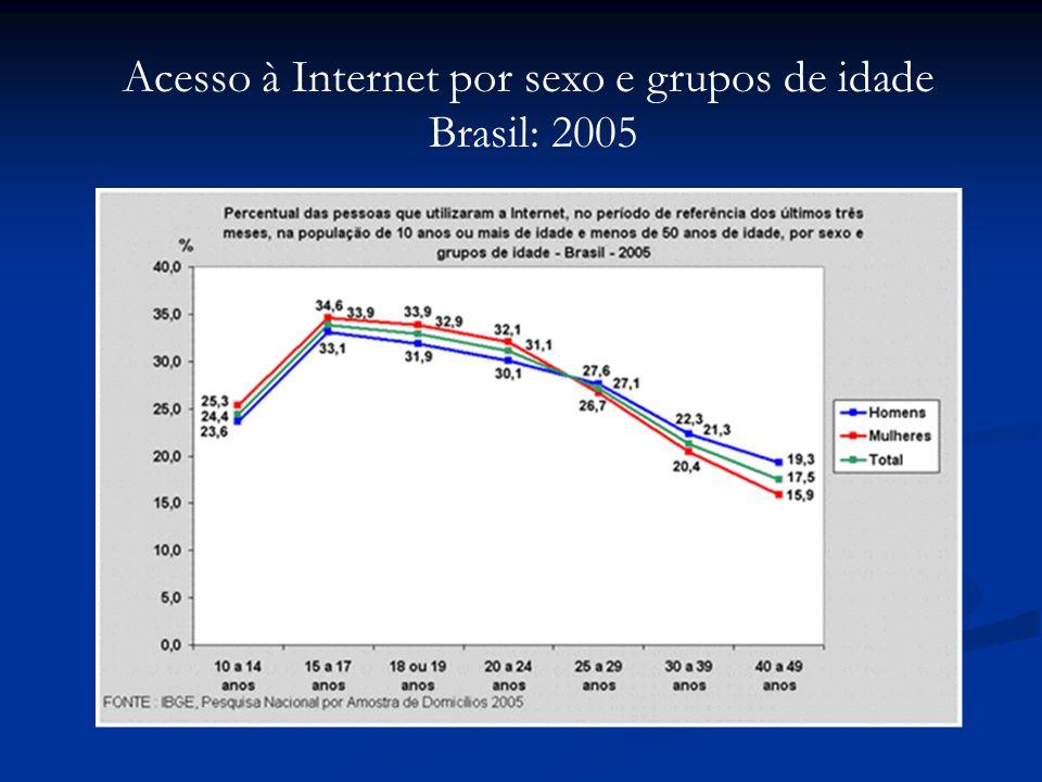 Acesso à Internet por sexo e grupos de idade