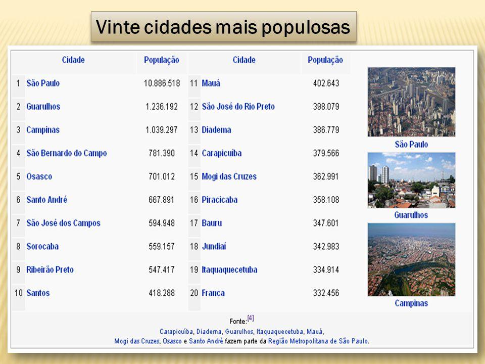 Vinte cidades mais populosas