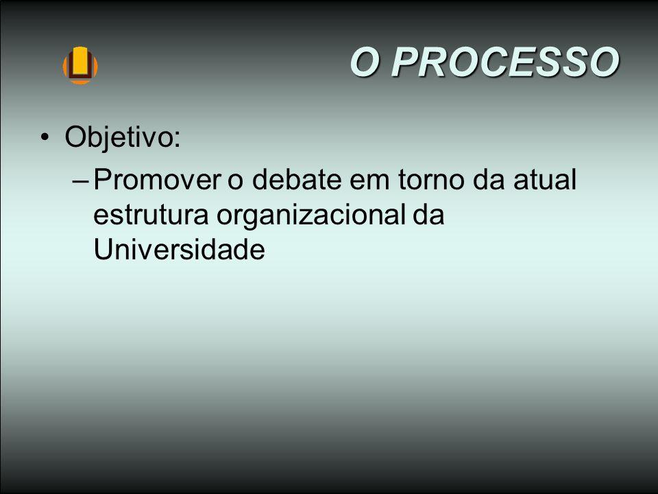 O PROCESSO Objetivo: Promover o debate em torno da atual estrutura organizacional da Universidade