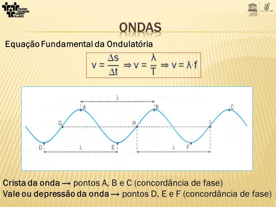 ONDAS Equação Fundamental da Ondulatória