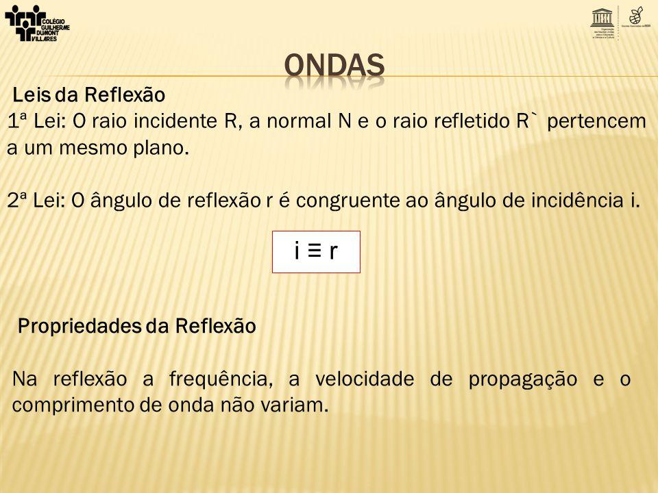 ONDAS i ≡ r Leis da Reflexão