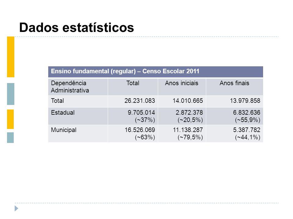 Dados estatísticos Ensino fundamental (regular) – Censo Escolar 2011
