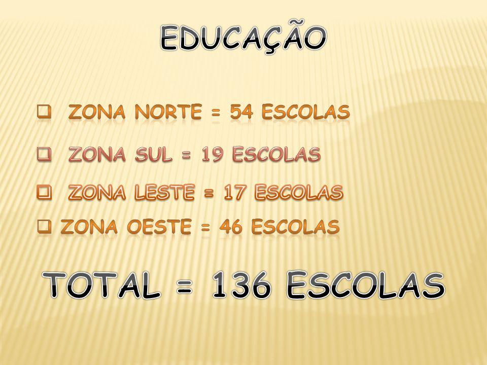 TOTAL = 136 ESCOLAS EDUCAÇÃO ZONA NORTE = 54 ESCOLAS