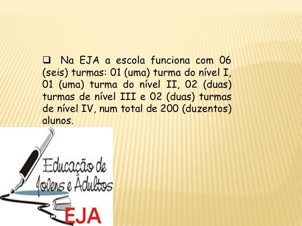 Na EJA a escola funciona com 06 (seis) turmas: 01 (uma) turma do nível I, 01 (uma) turma do nível II, 02 (duas) turmas de nível III e 02 (duas) turmas de nível IV, num total de 200 (duzentos) alunos.