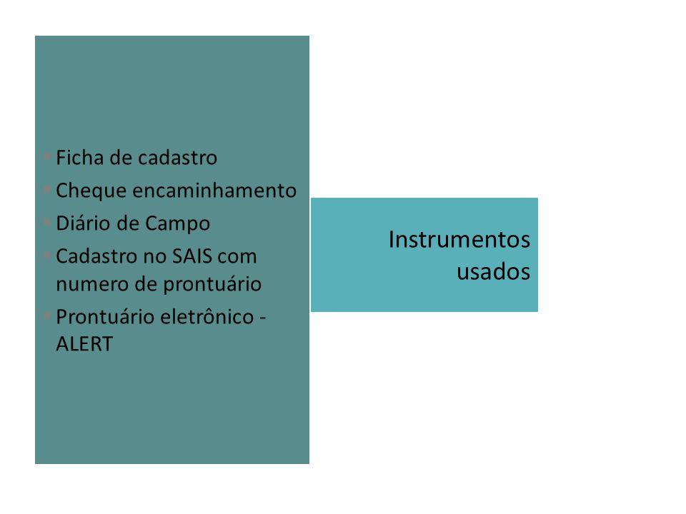 Instrumentos usados Ficha de cadastro Cheque encaminhamento