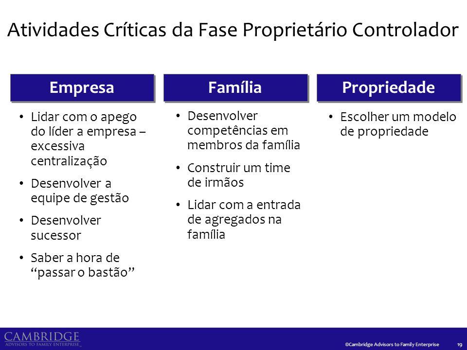 Três Fases da Propriedade da Empresa Familiar
