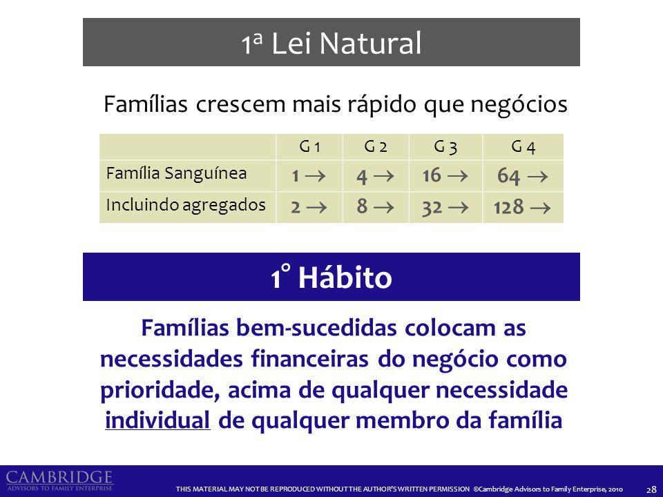 2a Lei Natural As expectativas do estilo de vida familiar aumentam através das gerações. 2° Hábito.