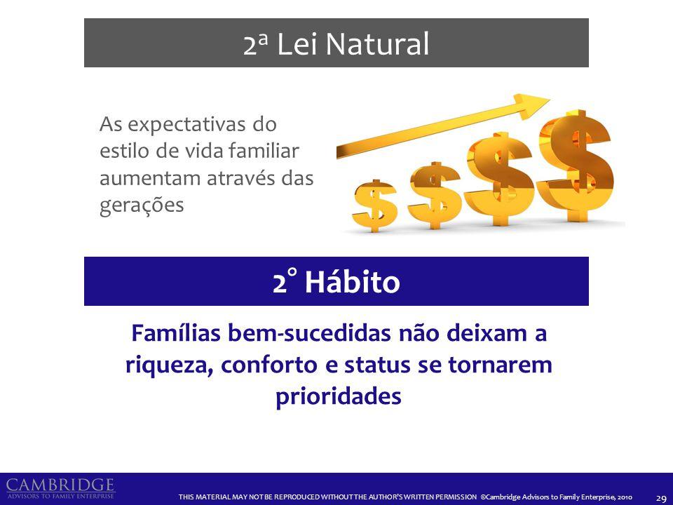 3a Lei Natural Acionistas familiares costumam tornar-se financeiramente dependentes do negócio. 3° Hábito.
