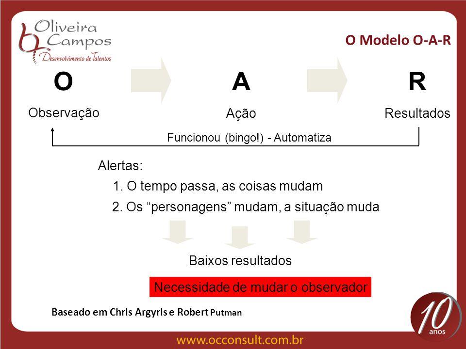 A R O O Modelo O-A-R Ação Resultados Observação Alertas: