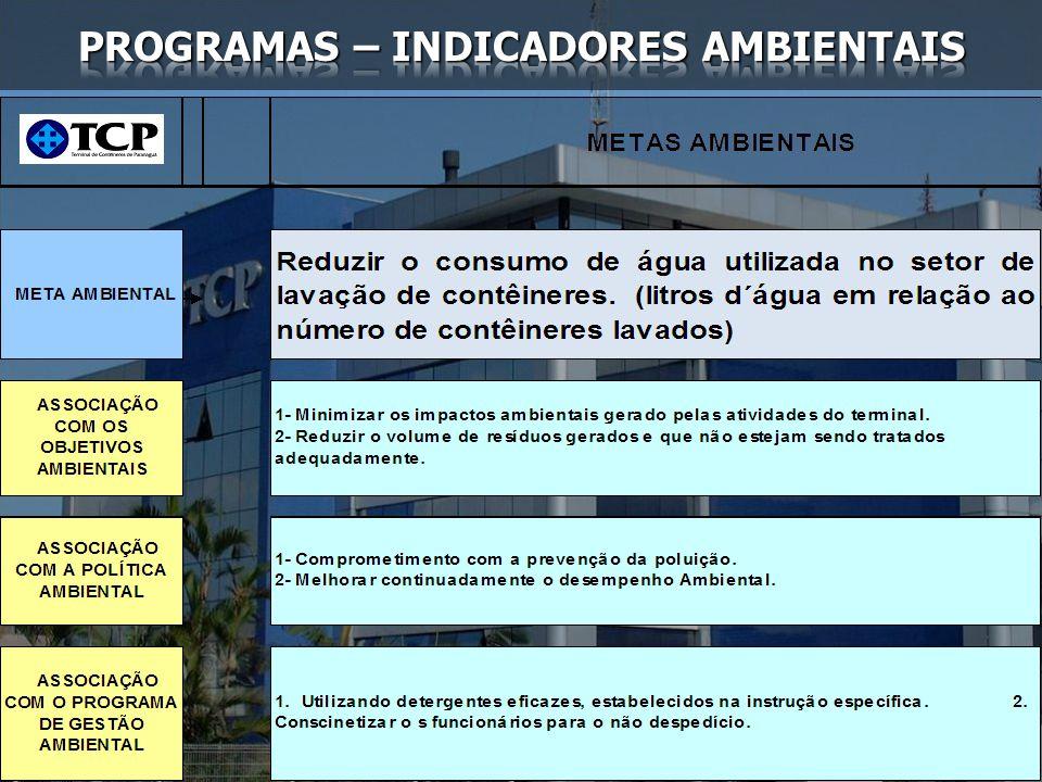 PROGRAMAS – INDICADORES AMBIENTAIS