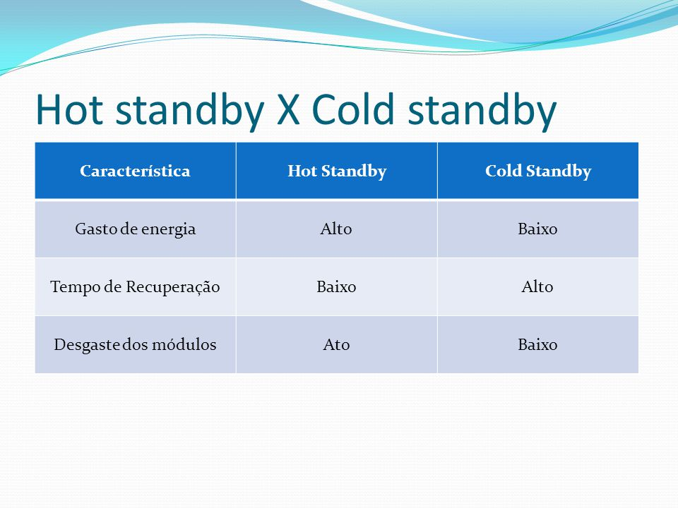 Hot standby X Cold standby