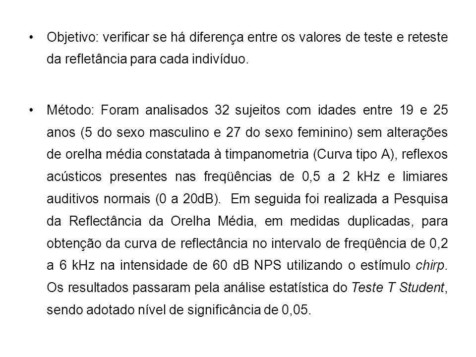 Objetivo: verificar se há diferença entre os valores de teste e reteste da refletância para cada indivíduo.