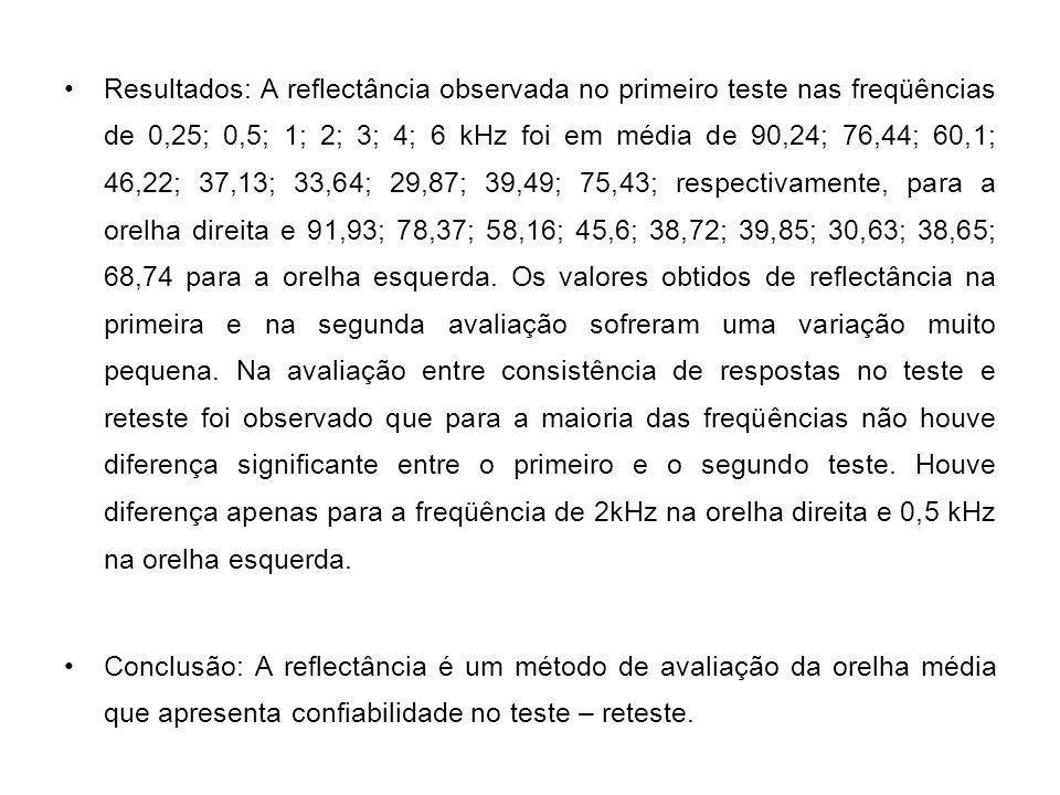 Resultados: A reflectância observada no primeiro teste nas freqüências de 0,25; 0,5; 1; 2; 3; 4; 6 kHz foi em média de 90,24; 76,44; 60,1; 46,22; 37,13; 33,64; 29,87; 39,49; 75,43; respectivamente, para a orelha direita e 91,93; 78,37; 58,16; 45,6; 38,72; 39,85; 30,63; 38,65; 68,74 para a orelha esquerda. Os valores obtidos de reflectância na primeira e na segunda avaliação sofreram uma variação muito pequena. Na avaliação entre consistência de respostas no teste e reteste foi observado que para a maioria das freqüências não houve diferença significante entre o primeiro e o segundo teste. Houve diferença apenas para a freqüência de 2kHz na orelha direita e 0,5 kHz na orelha esquerda.