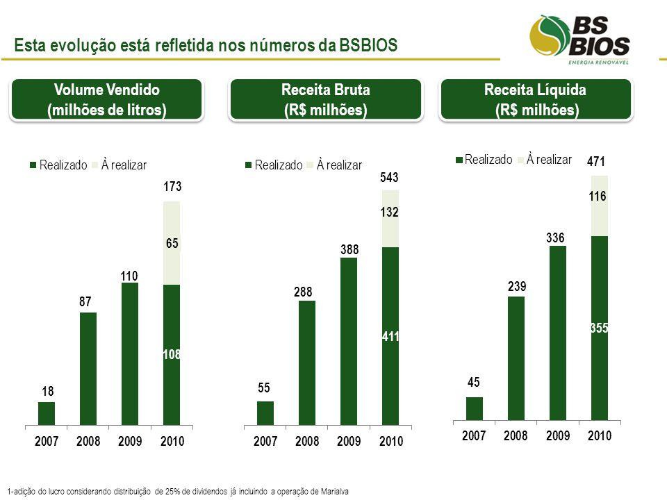 Esta evolução está refletida nos números da BSBIOS