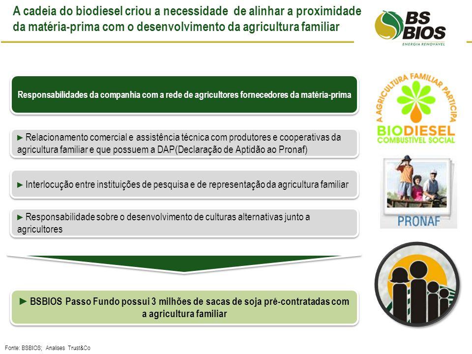 A cadeia do biodiesel criou a necessidade de alinhar a proximidade da matéria-prima com o desenvolvimento da agricultura familiar