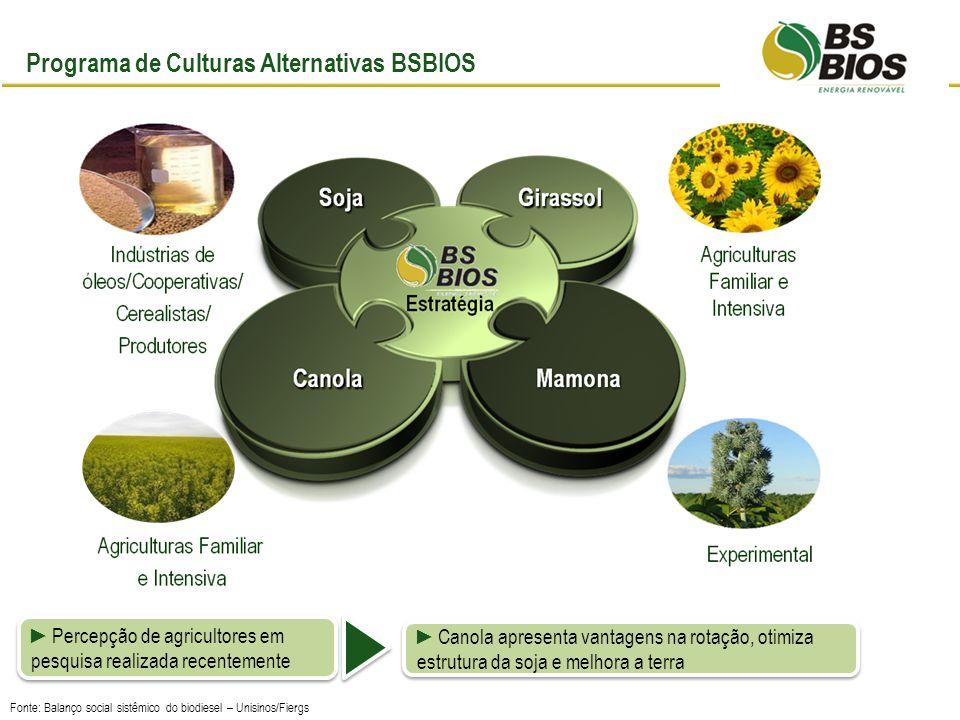 Programa de Culturas Alternativas BSBIOS