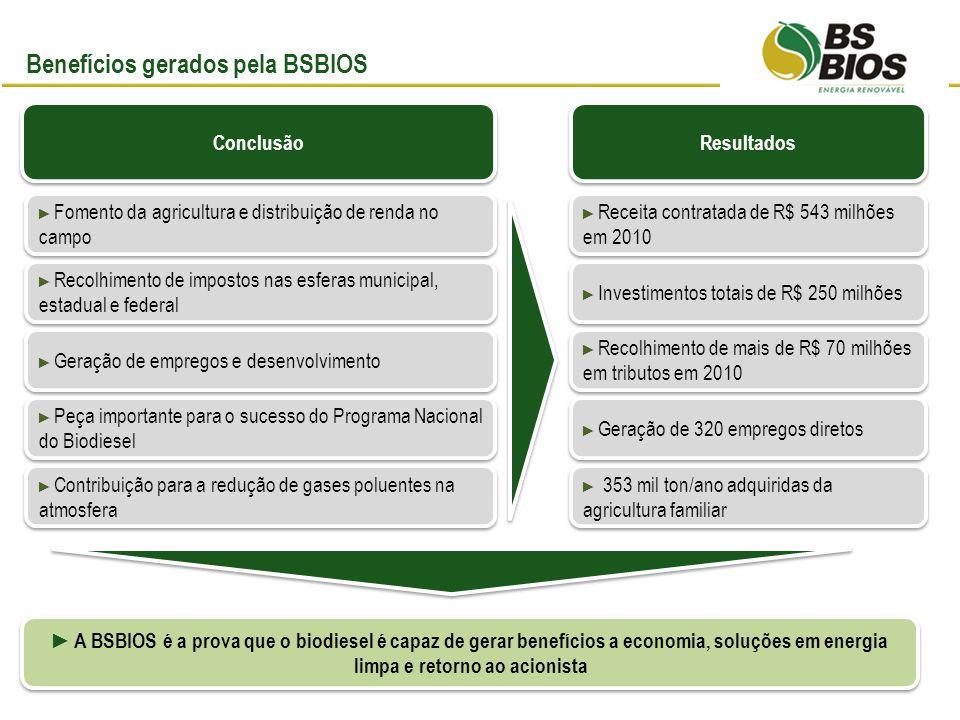 Benefícios gerados pela BSBIOS