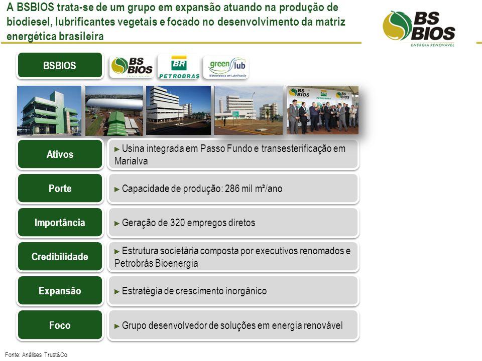 A BSBIOS trata-se de um grupo em expansão atuando na produção de biodiesel, lubrificantes vegetais e focado no desenvolvimento da matriz energética brasileira