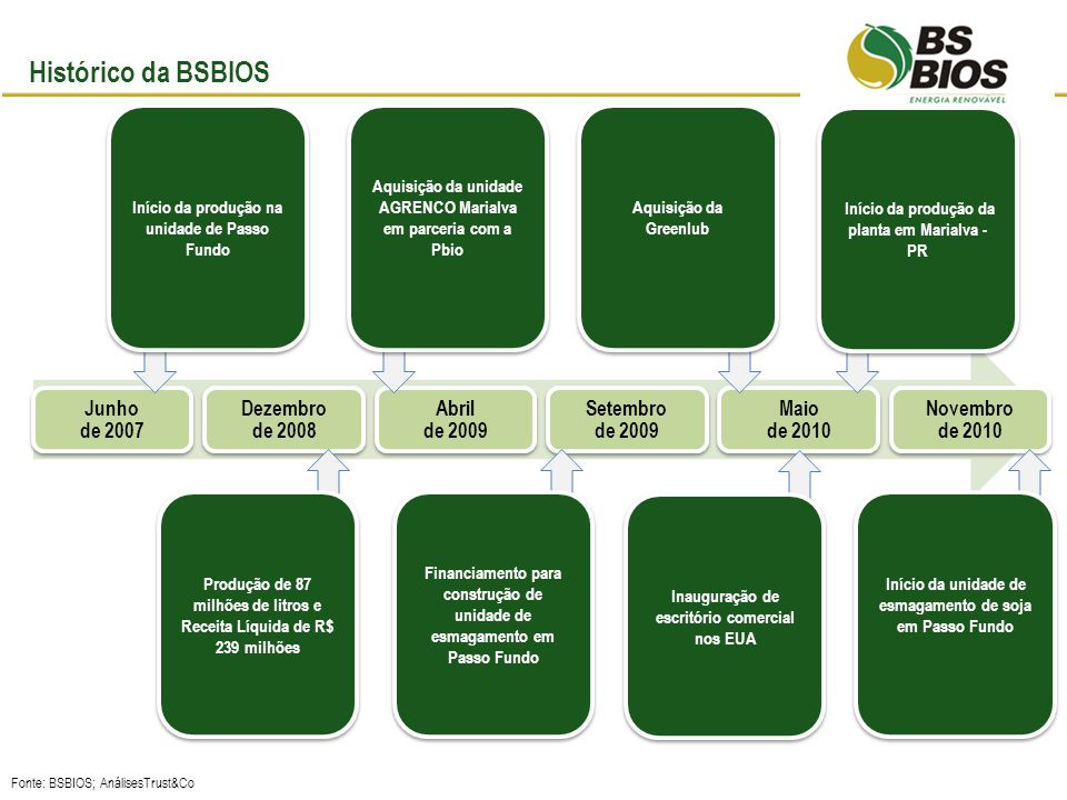 Histórico da BSBIOS Junho de 2007 Dezembro de 2008 Abril de 2009