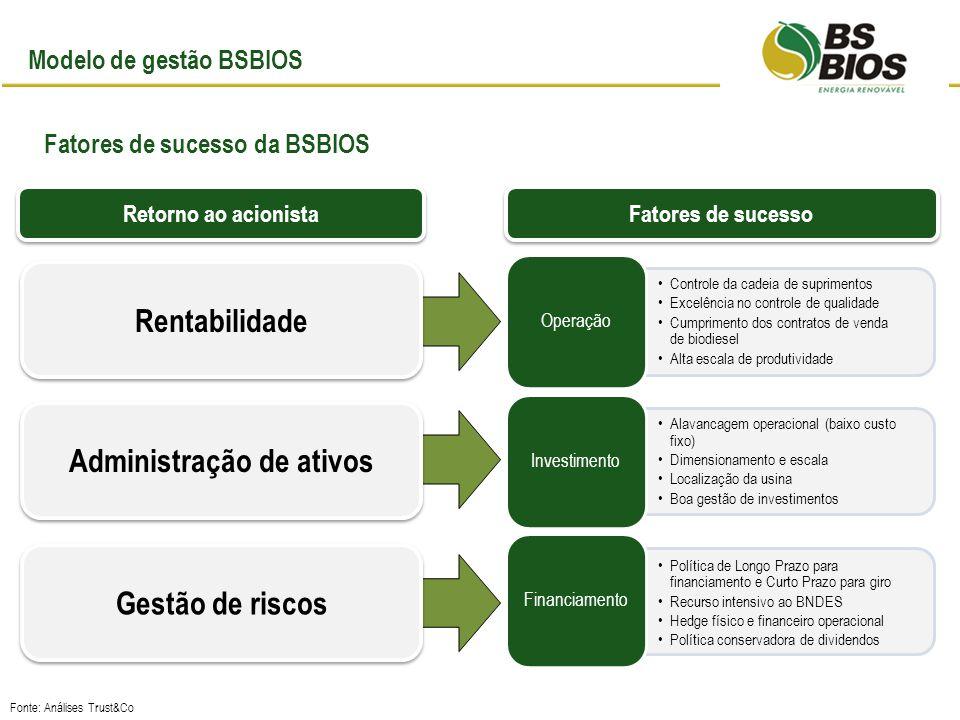 Modelo de gestão BSBIOS