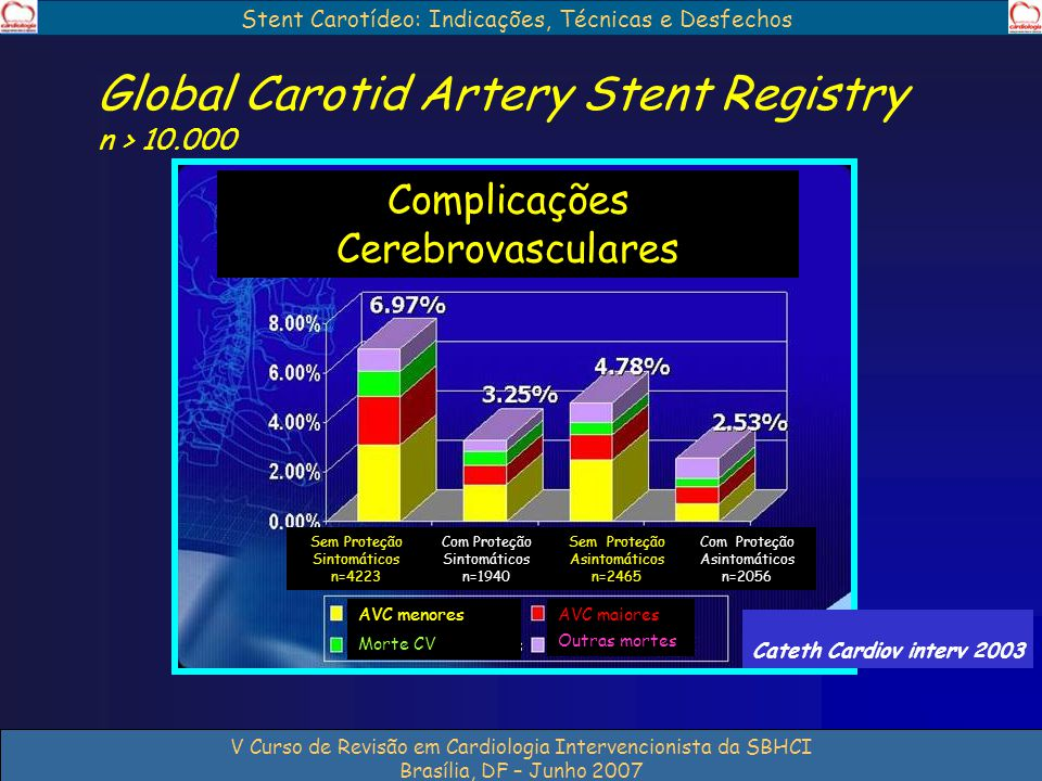 Global Carotid Artery Stent Registry