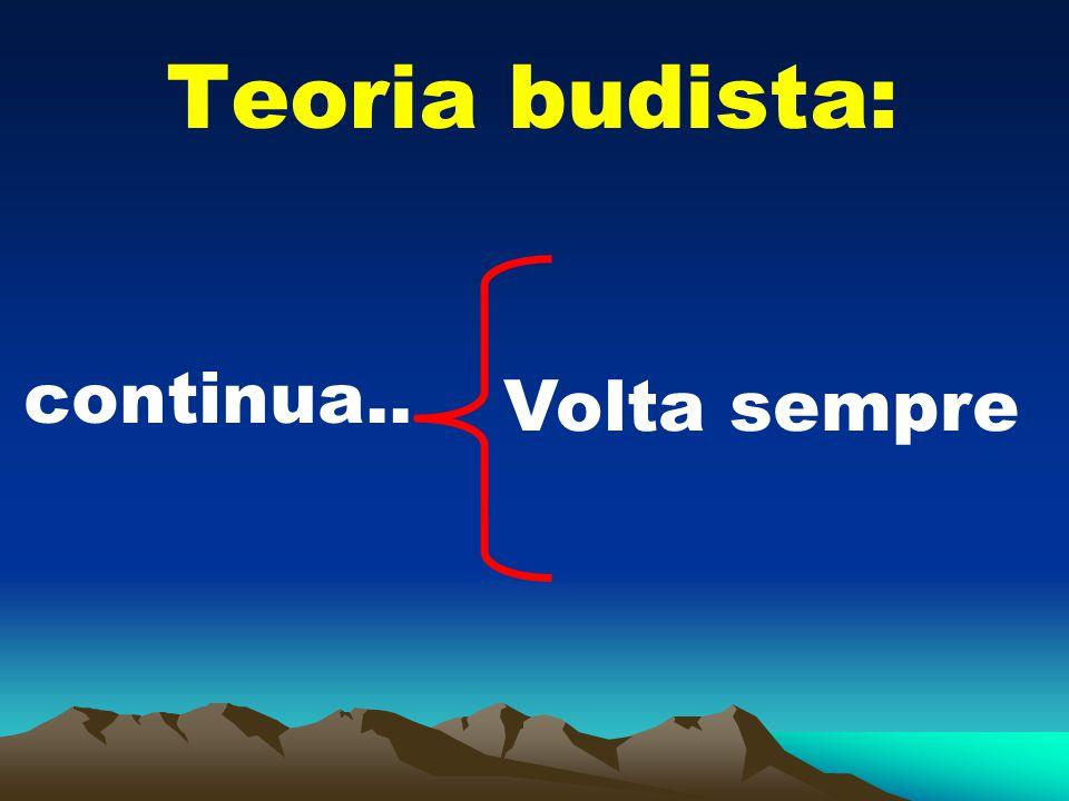 Teoria budista: continua.. Volta sempre