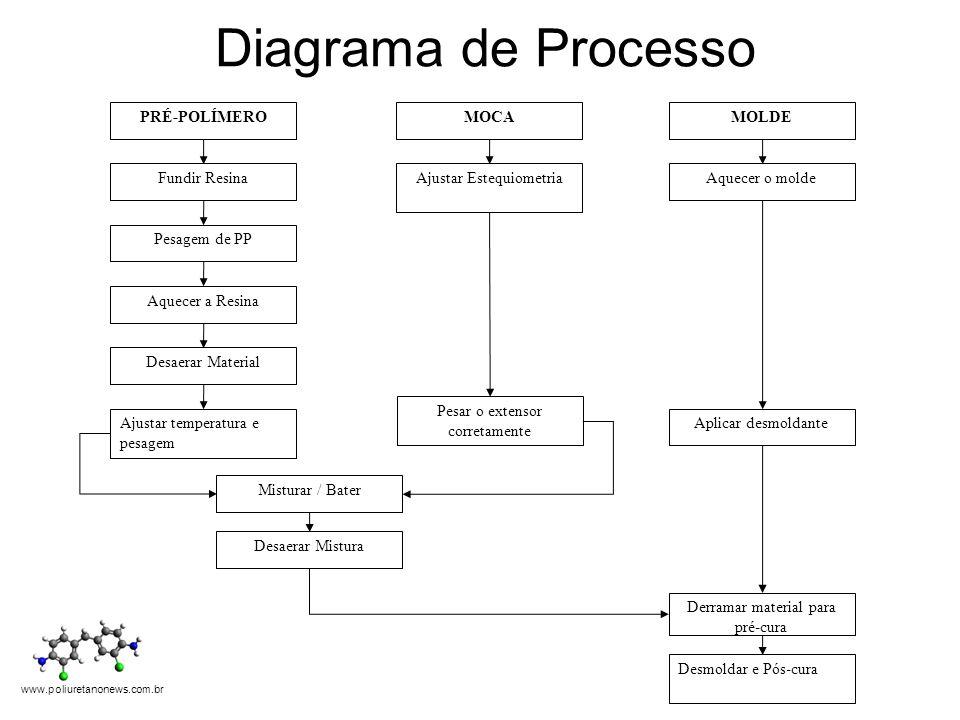 Diagrama de Processo PRÉ-POLÍMERO Pesagem de PP Aquecer a Resina