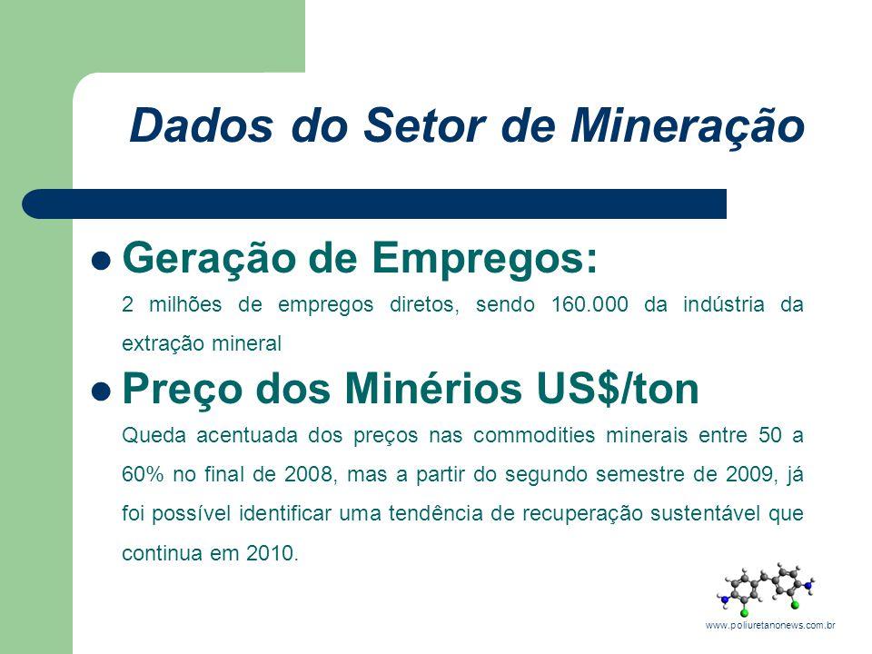 Dados do Setor de Mineração