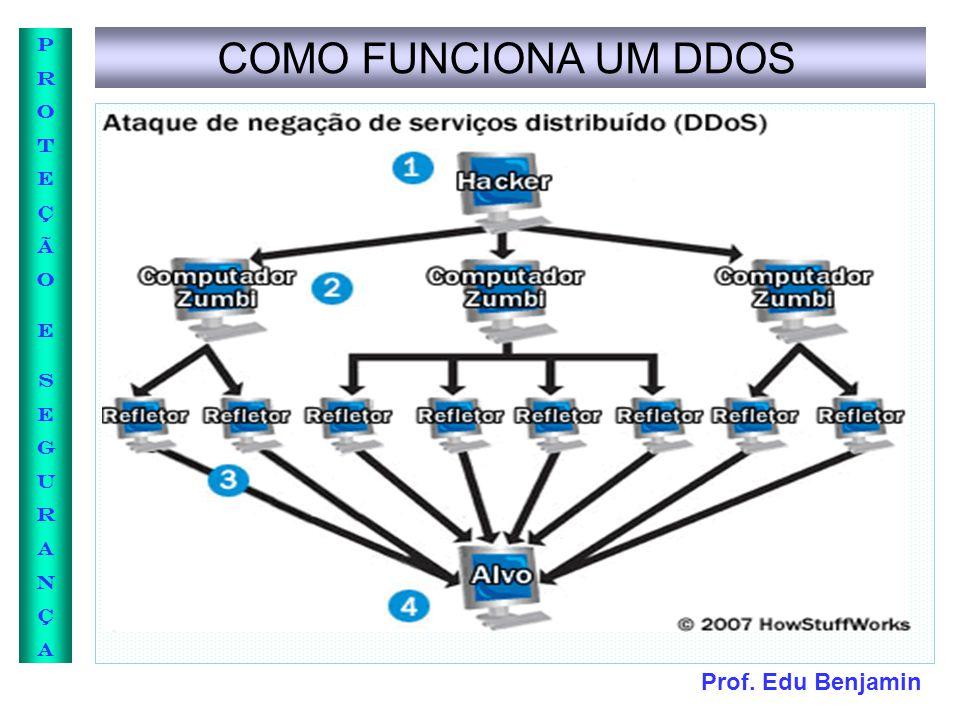 COMO FUNCIONA UM DDOS