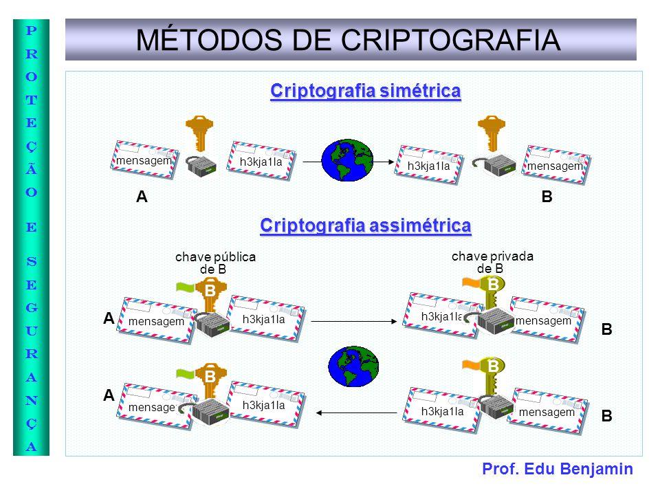 Criptografia simétrica Criptografia assimétrica