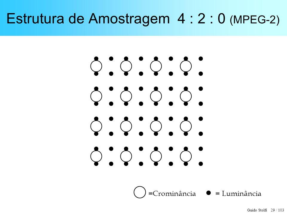 Estrutura de Amostragem 4 : 2 : 0 (MPEG-2)