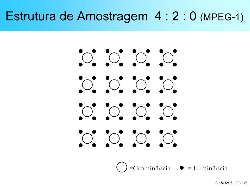 Estrutura de Amostragem 4 : 2 : 0 (MPEG-1)