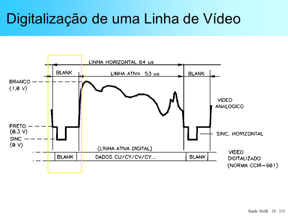 Digitalização de uma Linha de Vídeo