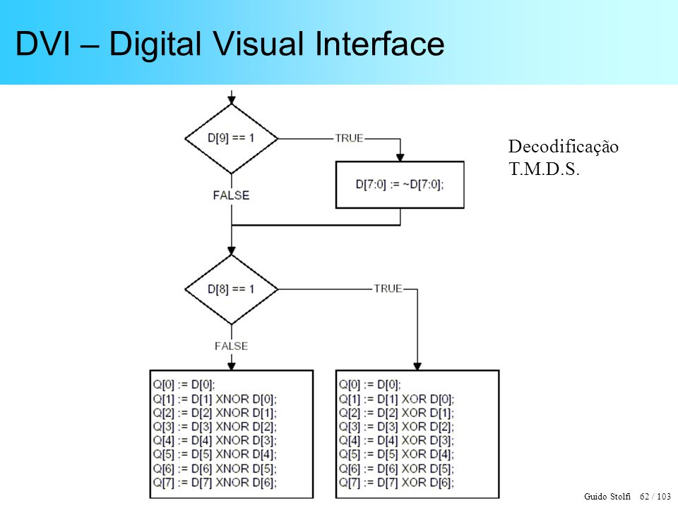 DVI – Digital Visual Interface