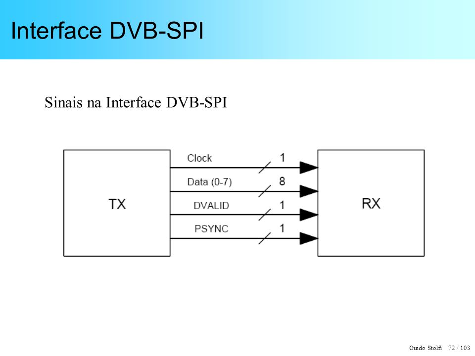 Interface DVB-SPI Sinais na Interface DVB-SPI