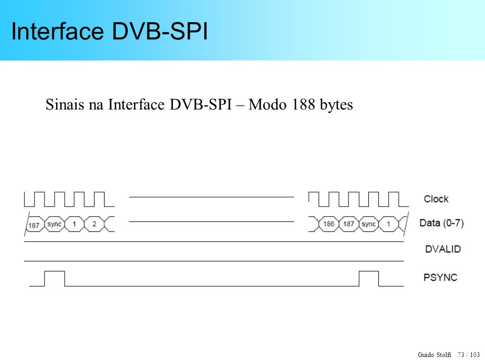 Interface DVB-SPI Sinais na Interface DVB-SPI – Modo 188 bytes