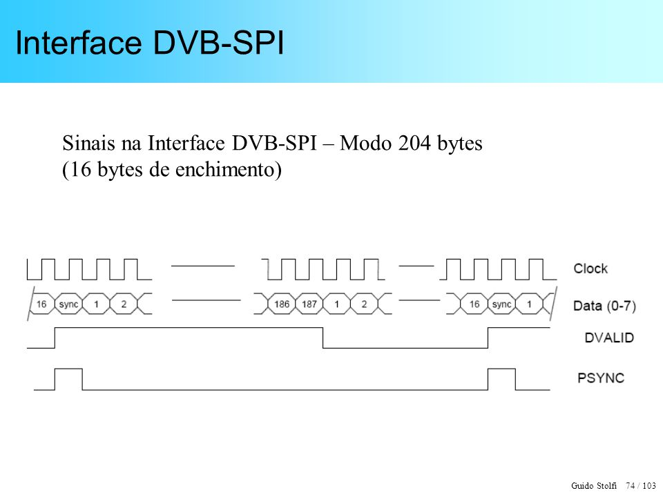 Interface DVB-SPI Sinais na Interface DVB-SPI – Modo 204 bytes (16 bytes de enchimento)