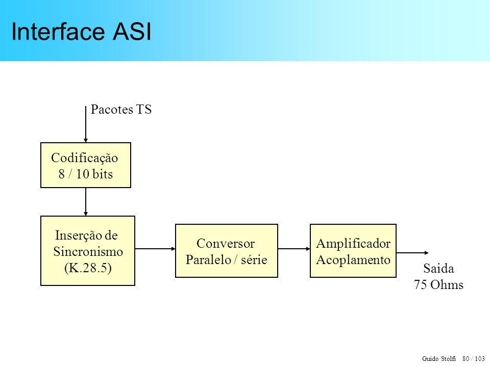 Interface ASI Pacotes TS Codificação 8 / 10 bits Inserção de