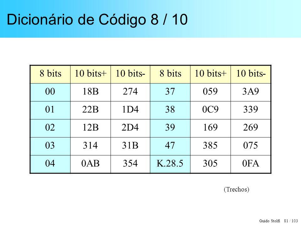 Dicionário de Código 8 / 10 8 bits 10 bits+ 10 bits- 00 18B 274 37 059