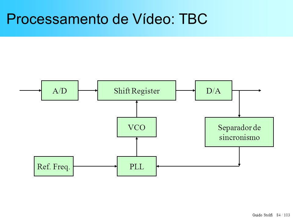 Processamento de Vídeo: TBC