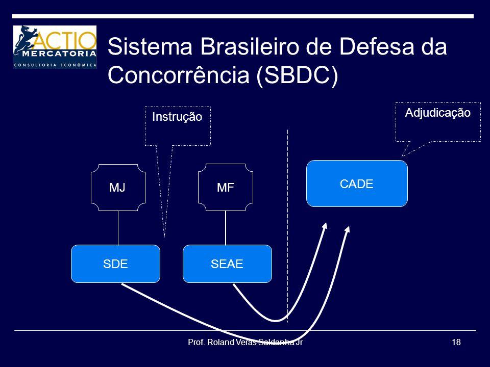 Sistema Brasileiro de Defesa da Concorrência (SBDC)