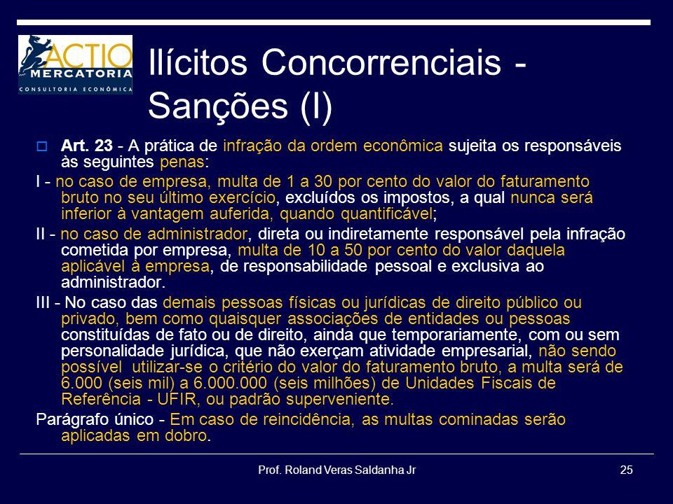 Ilícitos Concorrenciais -Sanções (I)